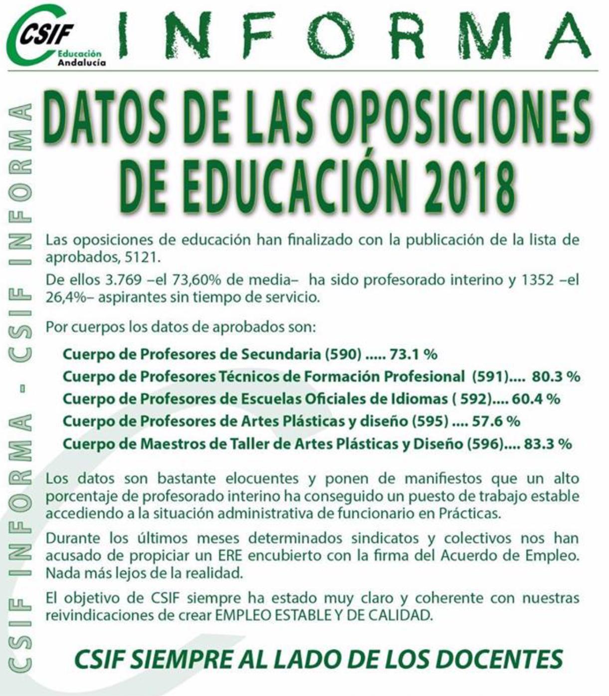 porcentaje aprobados oposiciones educacion andalucía tiempo de servicio interinos