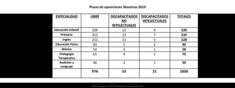 plazas maestros castilla La mancha 2019