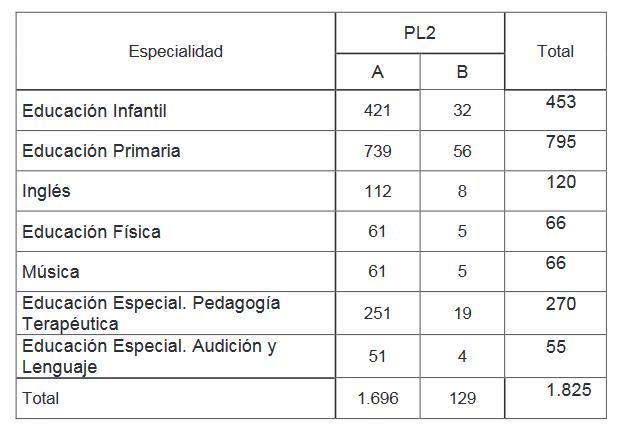 plazas oposiciones maestros pais vasco 2019